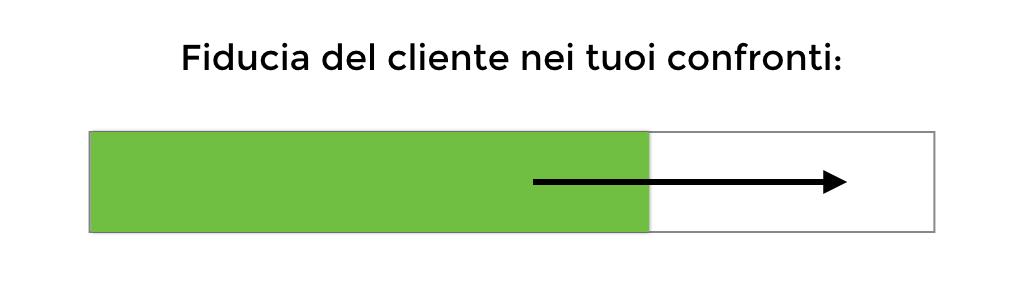 fiducia del cliente